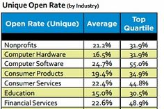 Email Marketing - Average email open rates continued on their downward path during 2011 and the first quarter of 2012, though click-through rates increased slightly during the same period, according to Silverpop's Email...