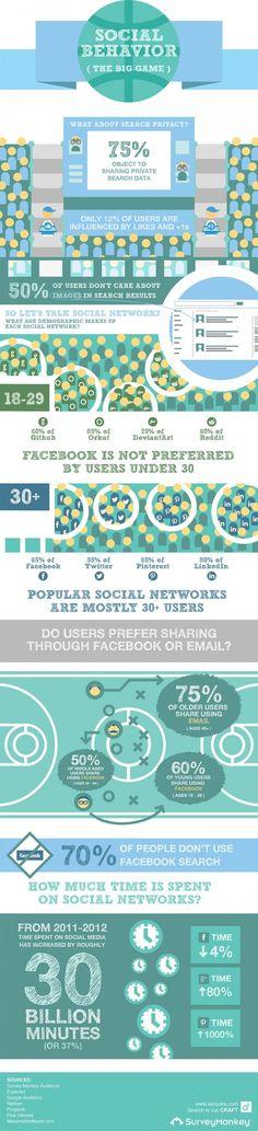 Beeinflussung durch Social Media sinkt mit dem Alter [Infografik]