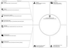 Uncover your innovation potentials with the innovation canvas Innovation Strategy, Business Innovation, Thinking Maps, Creative Thinking, Design Thinking Process, Business Model Canvas, Design Theory, Design Research, Trends