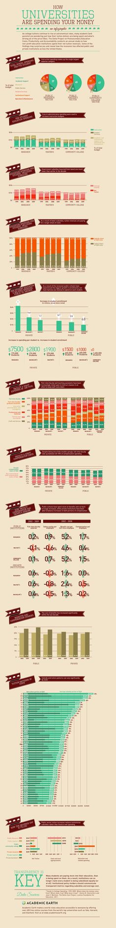 Cool infographic on how universities spend tuition $$$.  Any of this surprising to you?