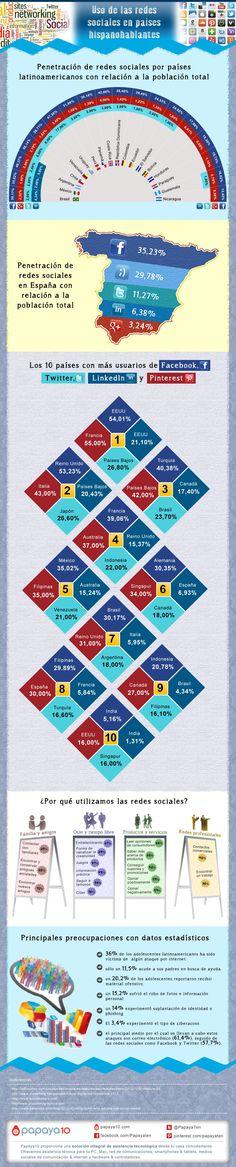 ¿Interesado en las redes sociales? Esta infografia sobre el Uso de las redes sociales en los países hispanohablantes te interesa