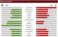 Statystyki drużyn Legia Warszawa vs Ajax Amsterdam LE