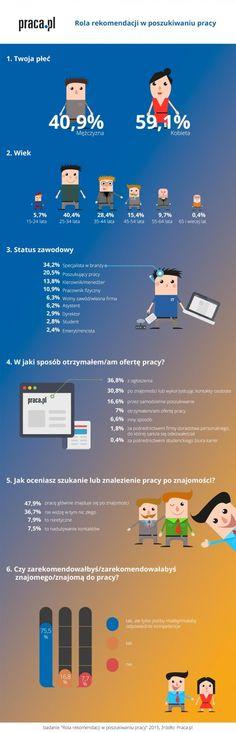 rola rekomendacji w poszukiwaniu pracy - infografika