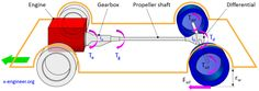 How to calculate wheel torque from engine torque