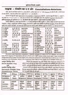 Constallations-Asterisms Constellation - Panchang Constallations-Asterisms नक्षत्र – पंचांग का ३ … Constallations-Asterisms Constellation – part of Almanac - Astrology In Hindi, Astrology Books, Astrology Chart, Vedic Astrology, Hinduism Quotes, Sanskrit Quotes, General Knowledge Book, Gernal Knowledge, Surya Namaskara