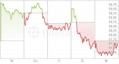 May18: #Daimler's #stocks look so good http://www.finanzen100.de/aktien/daimler-wkn-710000_H208355456_82840/?gps=1 … Recently,often 58-60 EUR,today worse -like @VfB:relegation;D