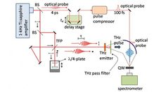 'Terahertz' speed signal processor an important step for optical computing  Experimental setup for THz-pump and optical-probe measurements used by the researchers