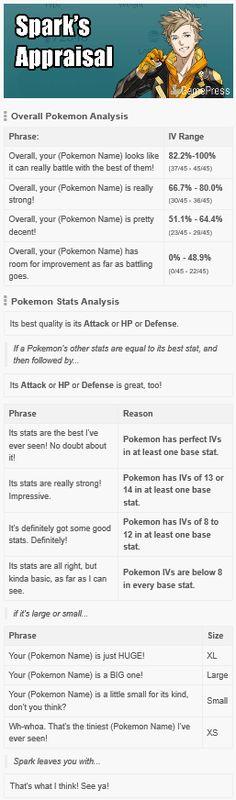 Yellow Team Instinct - Spark's Appraisals