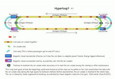 Here's how Elon Musk's Hyperloop might actually work | The Verge