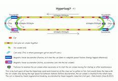 Here's how Elon Musk's Hyperloop might actually work   The Verge