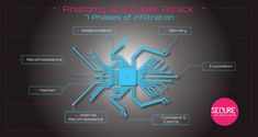 Anatomy of a Cyber-Attack - Research Sources, Zero Days, Active Directory, Nation State, Cyber Attack, It Network, Understanding Yourself, Vulnerability, Anatomy