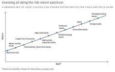 2014-08-investing-all-along-the-risk-return-spectrum