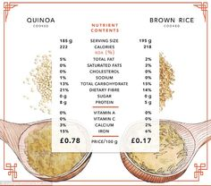 Health shops are filled with various forms of quinoa, but brown rice has almost as much protein and fibre #plantbased #health #diet