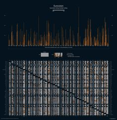 Eurovizion - the most ridiculously complicated data visualisation of all time. and a pretty mindless topic too
