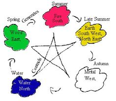 five elements in feng shui - Google Search