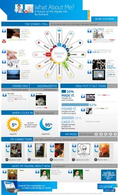 BitRebels is one of the coolest sites on the web. Check out their page on creating an infographic about your on-line life. http://www.bitrebels.com/social/make-an-info-sheet-about-your-online-life-infographic-generator/?utm_source=feedburner_medium=twitter_campaign=Feed%3A+bitrebels+%28Bit+Rebels%29