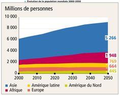 4) Evolution de la population Mondiale, 2000 -2050