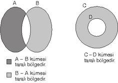 Kümeler (Boş Küme, Alt Küme, Evrensel Küme, Kesişim, Birleşim Fark, Tümleme