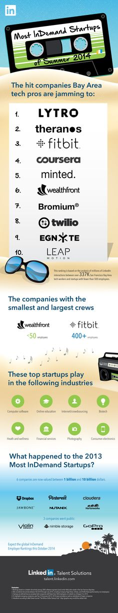 Unveiling The Bay Area's 10 Most InDemand Startups of 2014 [INFOGRAPHIC]