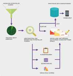 Marketing Automation  http://onlinemarketing.de/news/content-marketing-management-ez-sponsored