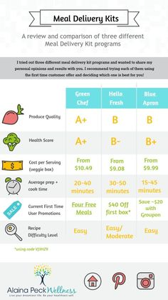 Helpful comparison of three different meal delivery kits. Not sure if you should try Green Chef, Hello Fresh, or Blue Apron?