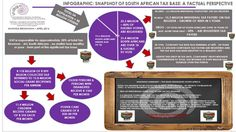 A one-slide Perspective, dispelling urban myths about the supposed skewed nature of the South African tax base and registered tax-payers A one-slide view of the reality of the Tax Base in South Africa - A GOOD NEWS story.  We ALL contribute!
