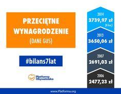 Bilans 7 lat rządów Donalda Tuska - wzrost przeciętnego wynagrodzenia.