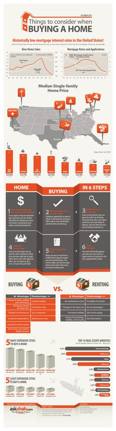"""REAL ESTATE - """"Things To Consider When Buying A Home An informative graphic regarding many aspects of buying a home including current mortgage rates, median prices of homes, the home buying process and more. Current Mortgage Rates, Mortgage Interest Rates, Home Buying Tips, Home Buying Process, Just In Case, Just For You, Mortgage Tips, Mortgage Payment, First Time Home Buyers"""