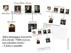 Thème Harry Potter - (page 2) - Maîtresse Ninie Harry Potter Pages, École Harry Potter, James Potter, Fle