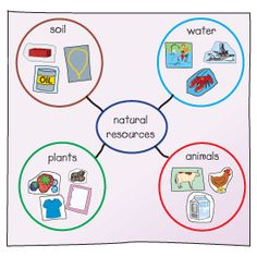 Natural Resources activity, this would be a good way to have students ...