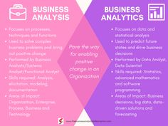 Business Analysis VS Business Analytics - The Difference Change Management, Business Management, Project Management, Business Planning, Business Ideas, Domain Knowledge, Research Skills, Business Analyst, Business Marketing