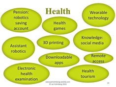 As a health educator I would argue that these things will change health care. Health Savings Account, Health Education, 3d Printing, Health Care, Knowledge, Author, Social Media, Nursing, Change