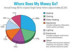 Typical House's Annual Utility Bill pie chart