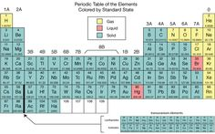 Noble gases the right side group is the noble gases they were once other classifications in the periodic tables below elements have been color coded to help you urtaz Image collections