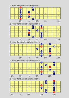 Learn blues guitar scales for that real blues flavour over any blues chord progression