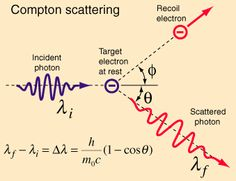 The scattering of photons from charged particles is called Compton scattering after Arthur Compton who was the first to measure photon-electron scattering in 1922. When the incoming photon gives part of its energy to the electron, then the scattered photon has lower energy and according to the Planck relationship has lower frequency and longer wavelength. The wavelength change in such scattering depends only upon the angle of scattering for a given target particle.