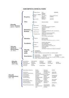 CUADRO Cronologico: Historia de la Filosofia