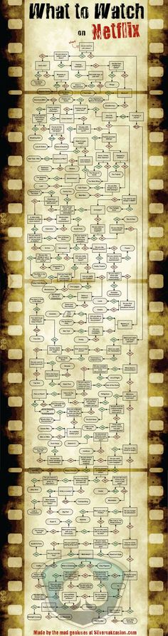 How to figure out what to watch on Netflix. This much have taken hours to put together. Rather impressive.