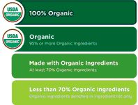 Know the Organic Labels