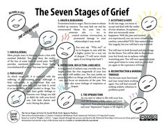 7 Stages of Grief Worksheet | The Seven Stages of Grief (click to download readable PDF version)