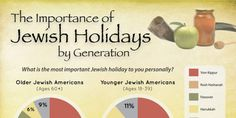 Generations Divided Over Favorite Jewish Holiday
