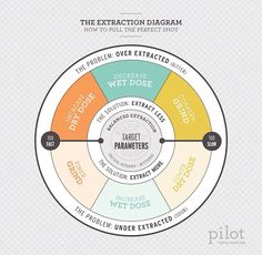 Extraction diagram. how to pull the perfect shot. by Pilot Coffee Roasters