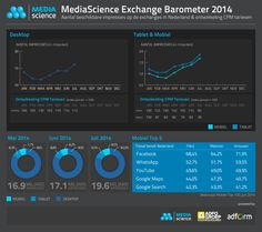 MediaScience Exchange Barometer - juli 2014
