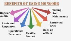 How Remote DBA Experts Realize Benefits of MongoDb?