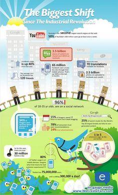 65 infográficos sobre mídias sociais - 365 Dias