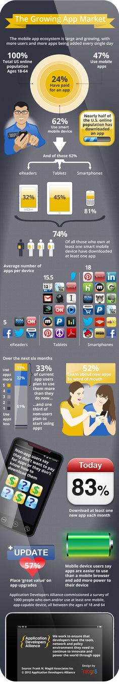 The growing #app market - 24% have paid for an app #infographic #apps