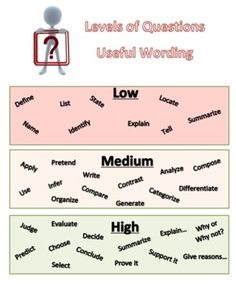 Levels of Questions Useful Wording (not a free download, but you could make your own)