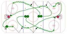 This is a high temp flow hockey drill drill. To set it up, place pucks in opposite corners of the ice and have two lines of players at center ice. Dek Hockey, Hockey Drills, Hockey Training, Ice Ice Baby, Flow, Sport, Coaching, Deck, Storage