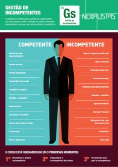 Empreendedorismo Content Marketing, Digital Marketing, Alta Performance, Learning Organization, Instagram Tips, Management Tips, Human Resources, Business Quotes, Social Media Tips