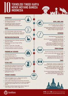 10 Teknologi Tinggi Karya Nenek Moyang Bangsa Indonesia Did You Know, Good To Know, Study Motivation Quotes, Gernal Knowledge, Teaching History, Leadership Quotes, Best Quotes, Fun Facts, Education